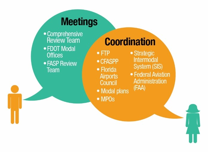 fasp_meetings_cordination