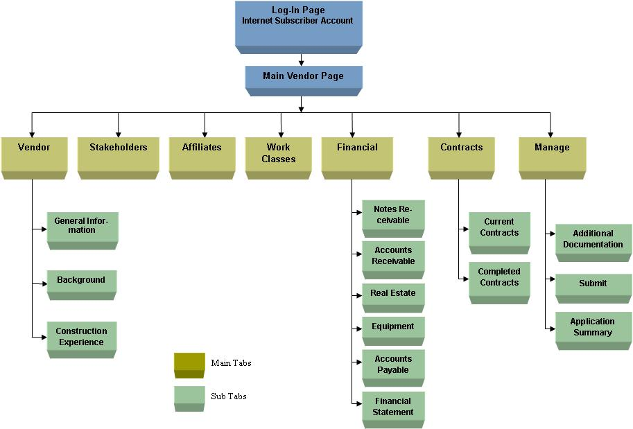 Contractor prequalification application map