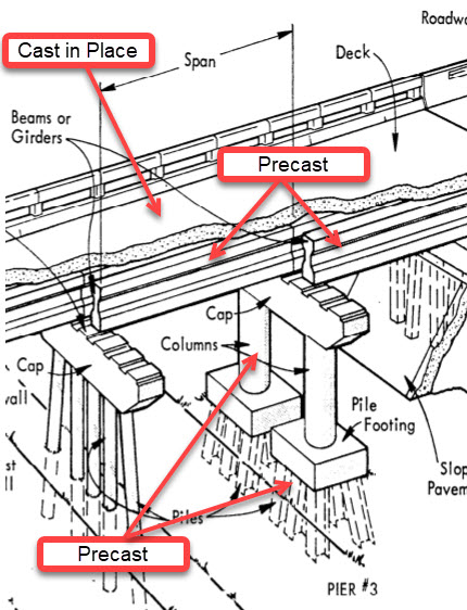 Image depicting how is the Pensacola Bay Bridge constructed. Constructing the new Pensacola Bay Bridge involves an iterative process that begins with crews driving concrete piles into the bay floor. The piles provide the foundation for the structure. Atop the piles, crews install what is known as trophy pieces, which are concrete structures consisting of a footer, a column, and a cap in a single unit. They're called trophy pieces because when they are placed in an upright position they resemble an athletic trophy. Once the trophy piece is in place atop the piles they constitute a bridge pier. Each of the pier locations are connected horizontally using concrete girders, which are also sometimes referred to as beams. The concrete bridge decks are then cast in place atop the girders. These decks become the riding surface which vehicles use to cross the bridge.