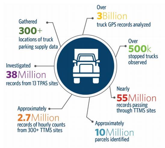 Truck Data Analysis Highlights