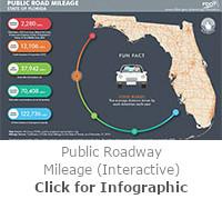 Public Roadway Mileage