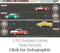 I-95 Express Lane Peak Period Analysis