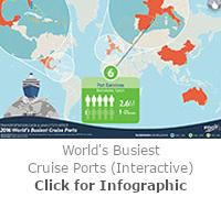 World's Busiest Cruise Ports Analysis