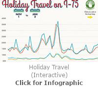 Holiday Travel Analysis