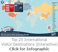 Top 25 International Visitor Destinations