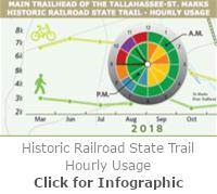 St. Marks Trail Hourly Usage