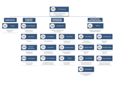 TDA Organizational Chart
