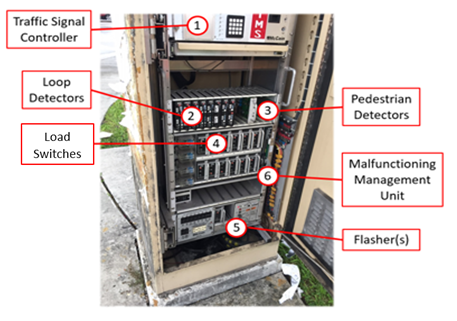 Basic Elements of a Traffic Signal