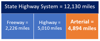 State Highway System
