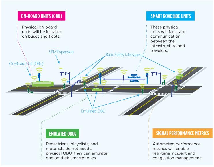 Diagram of a road