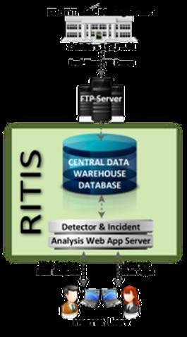 RITIS Configuration