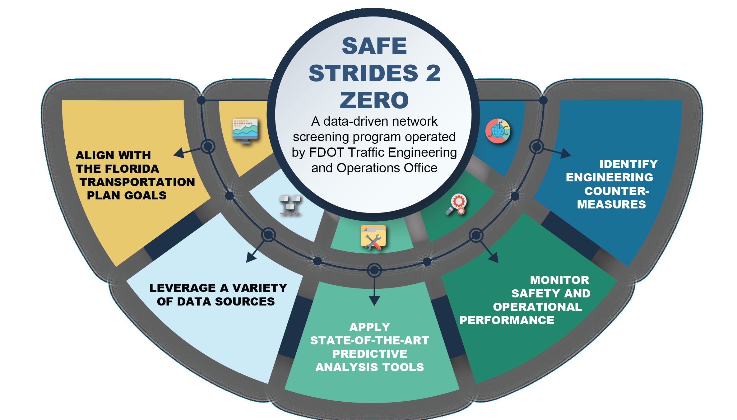 Safe Strides 2 ZERO Chart