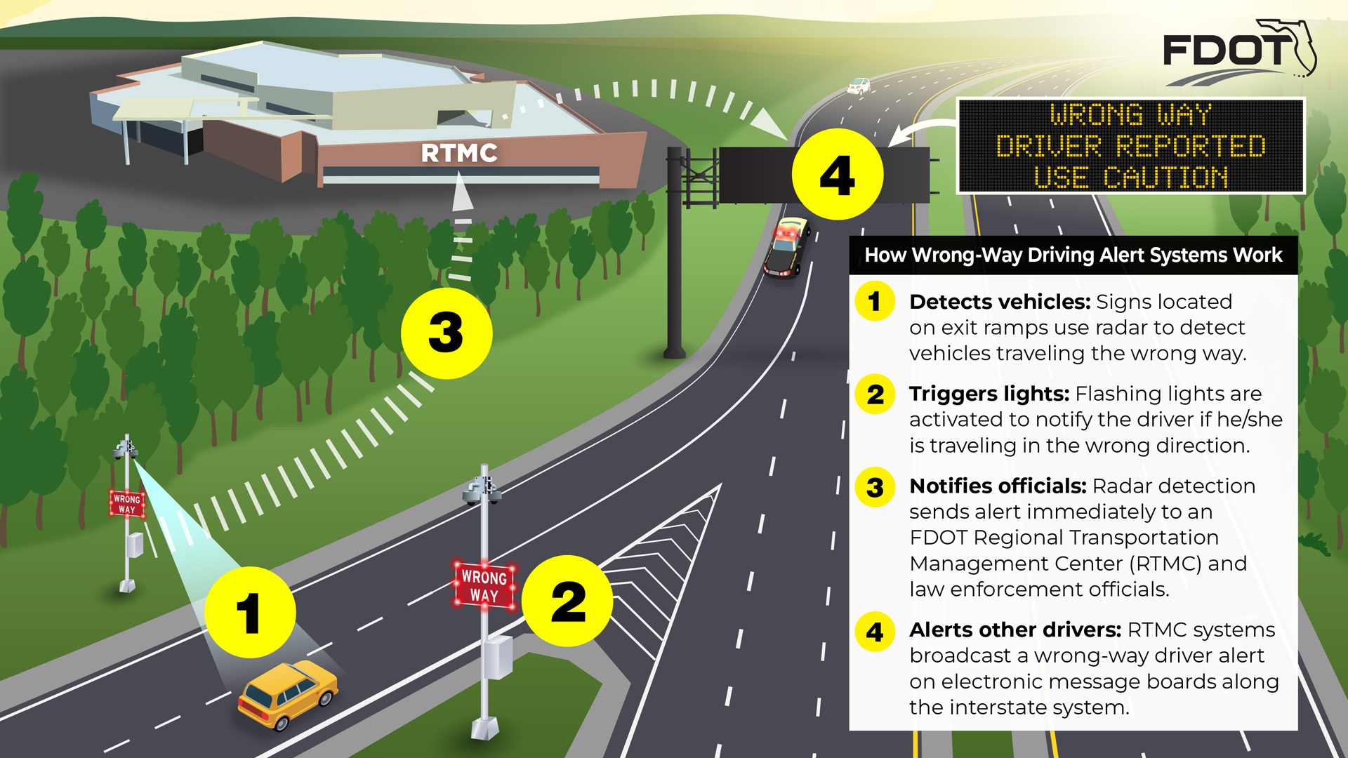 Wrong Way Driving Illustration