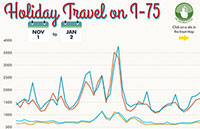Holiday Travel Analysis