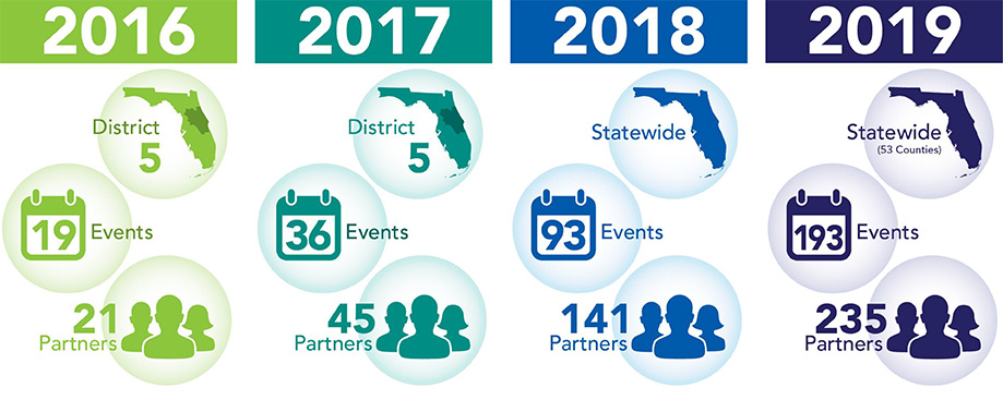 Mobility Week Events and Partners Participation Numbers