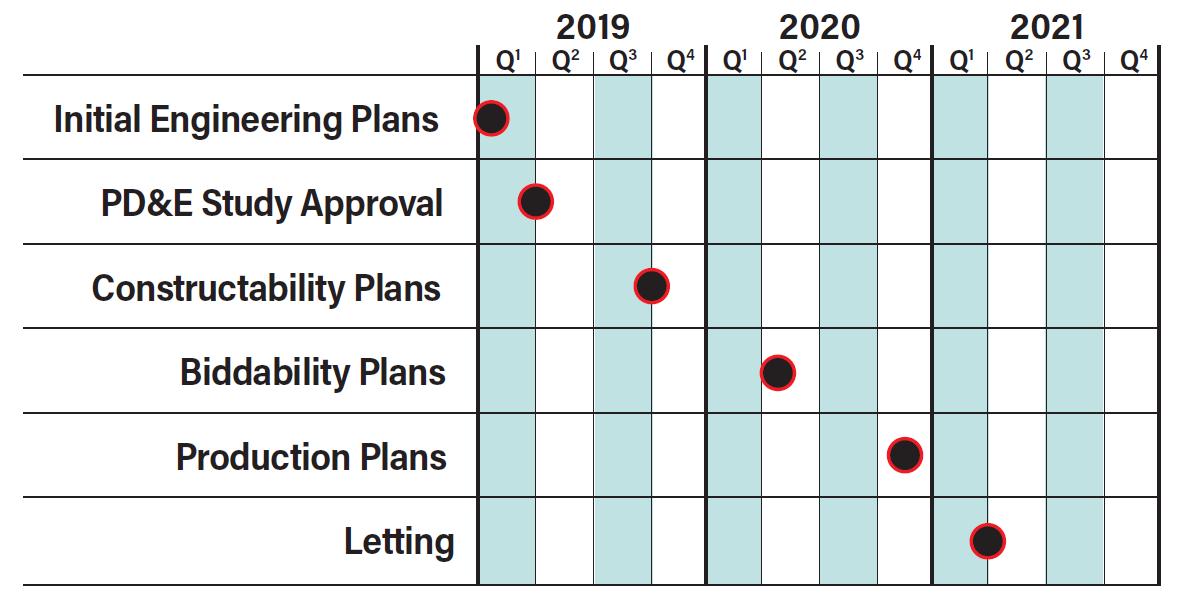 Jupiter Project Schedule