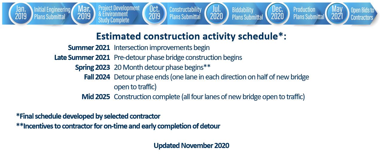 Jupiter-Project Schedule